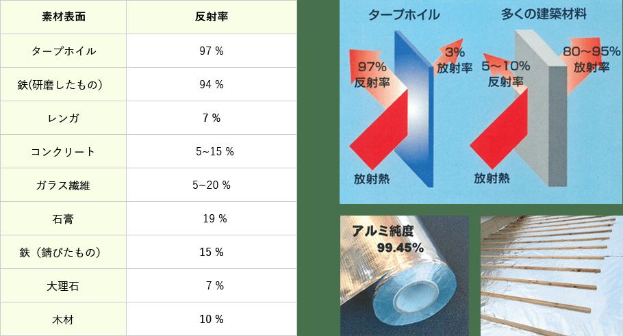 タープホイルは、放射熱を97%反射します